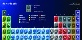 Periodic Table of Natural Elements